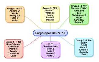 BFLgrupper